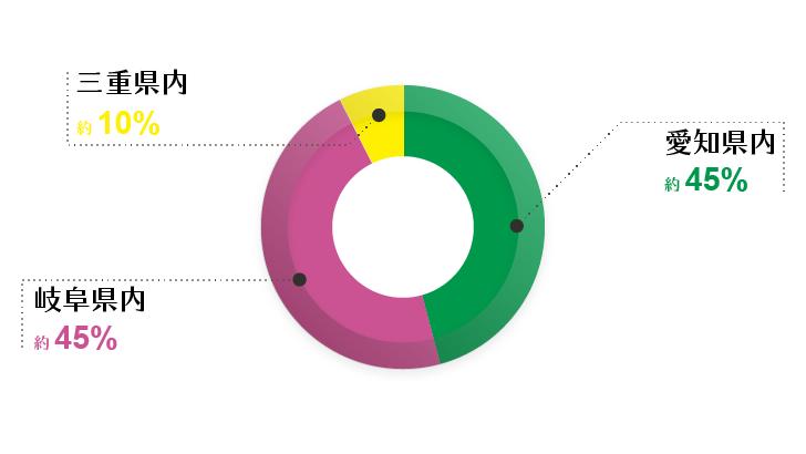 アートスペースの施工現場の割合
